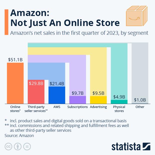Amazon revenue by segment