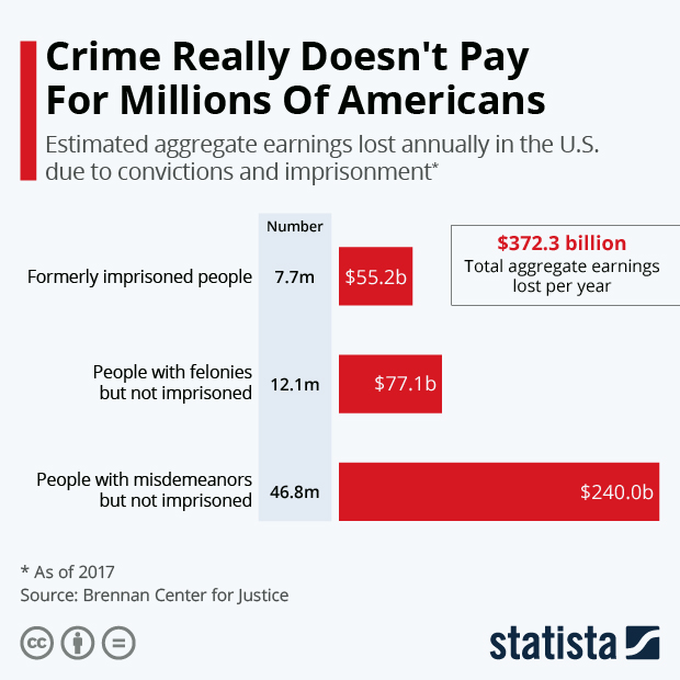 estimated aggregate earnings lost annually in the US due to crime