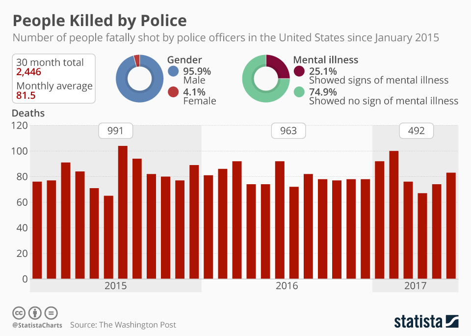 Chart 81 People Fatally Shot Each Month By Police Statista