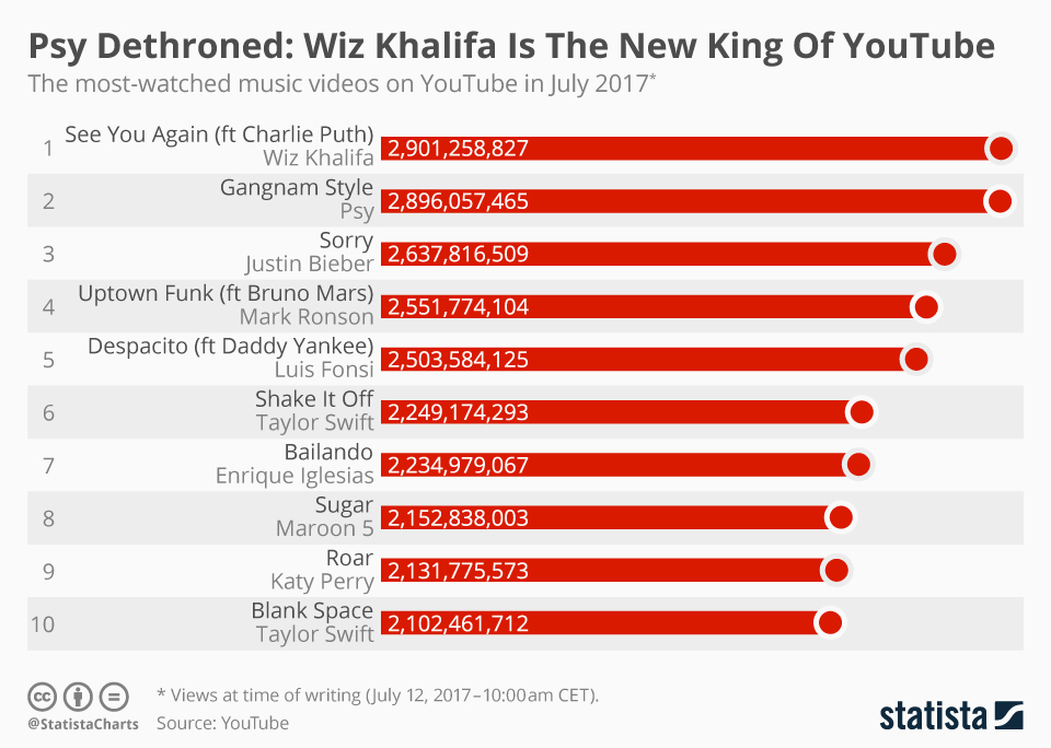 Chart Psy Dethroned Wiz Khalifa Is The New King Of Youtube Statista
