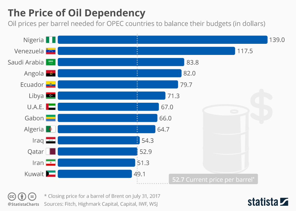 Chart The Price Of Oil Dependency Statista