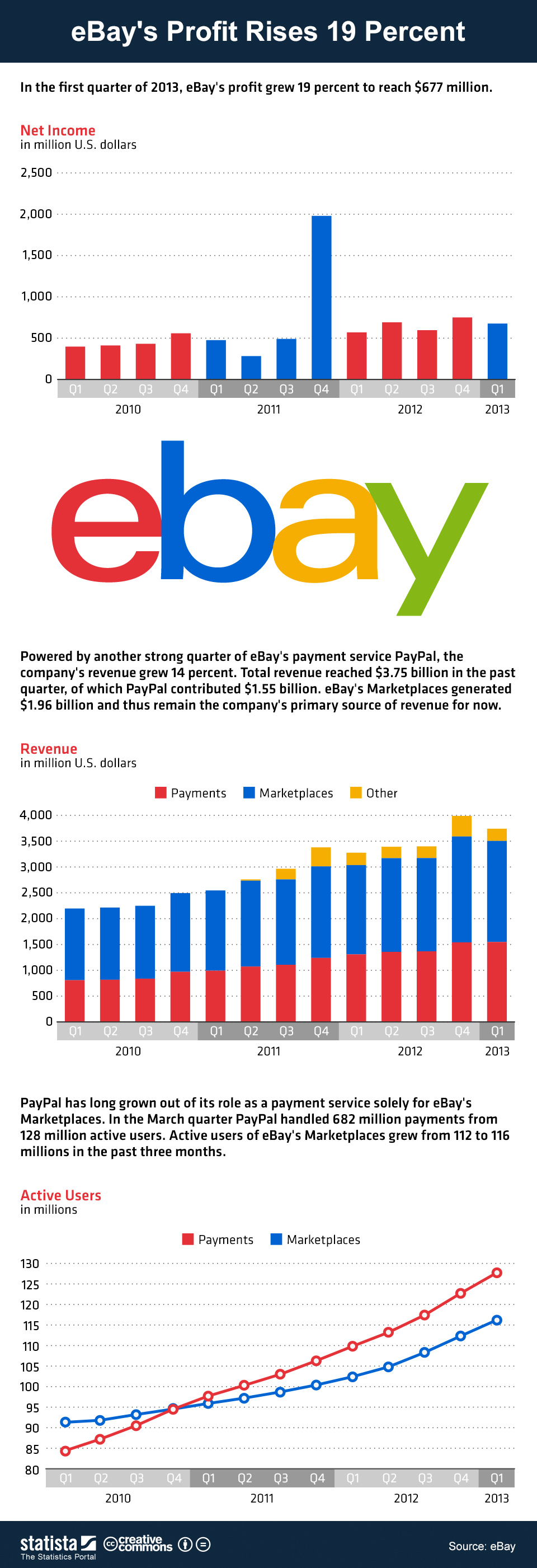 Chart Ebay S Profit Rises 19 Percent Statista