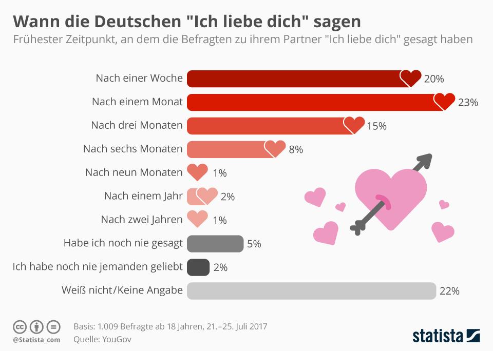 Infografik Wann Die Deutschen Ich Liebe Dich Sagen Statista