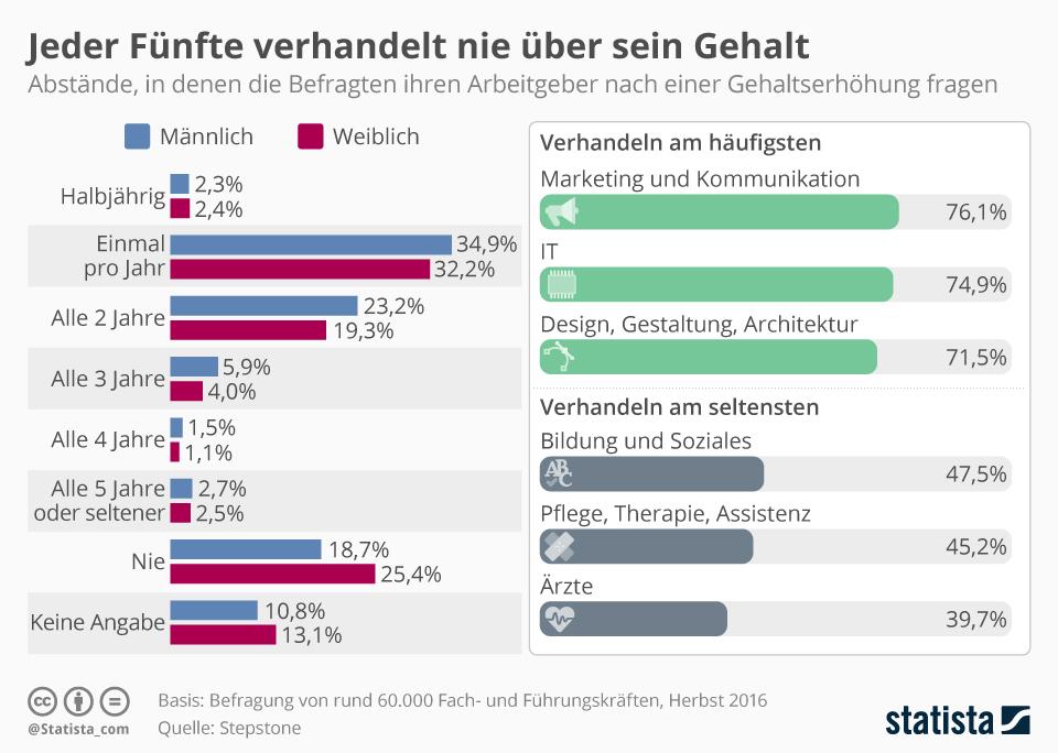 Kaufmann FГјr Versicherungen Und Finanzen Gehalt