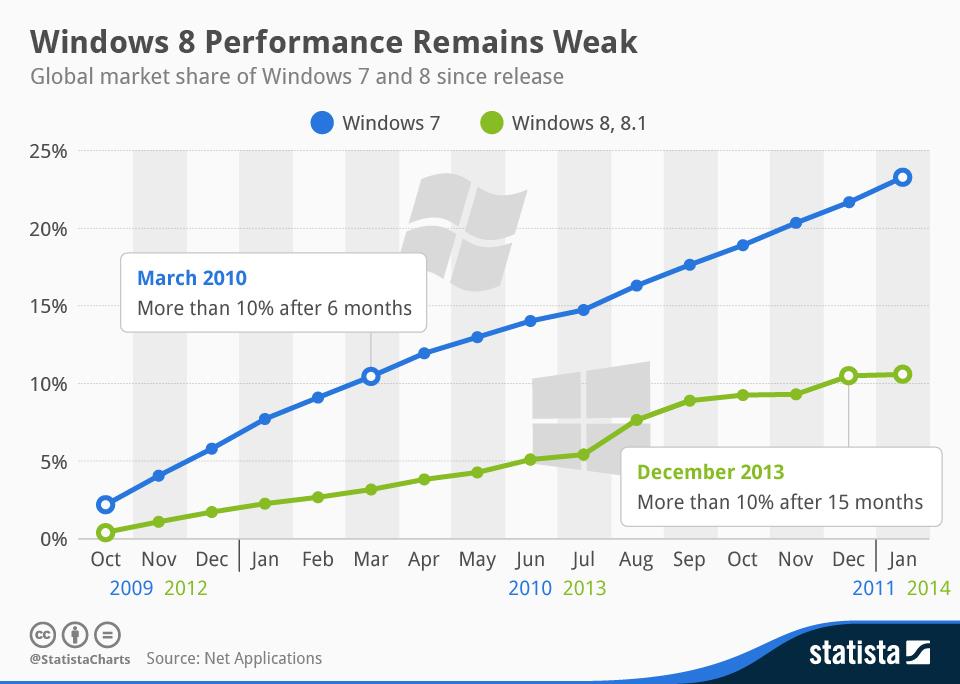 Chart Windows 8 Performance Remains