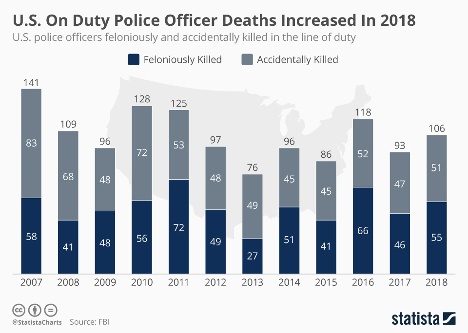 Chart U S On Duty Police Officer Deaths Increased In 2018 Statista