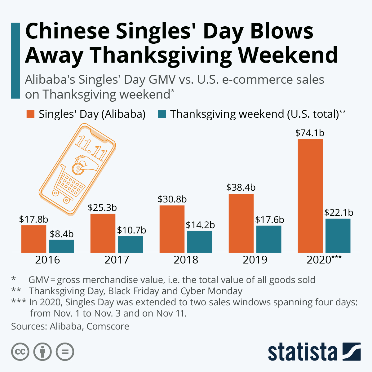 Chart Chinese Singles Day Blows Away Thanksgiving Weekend Statista