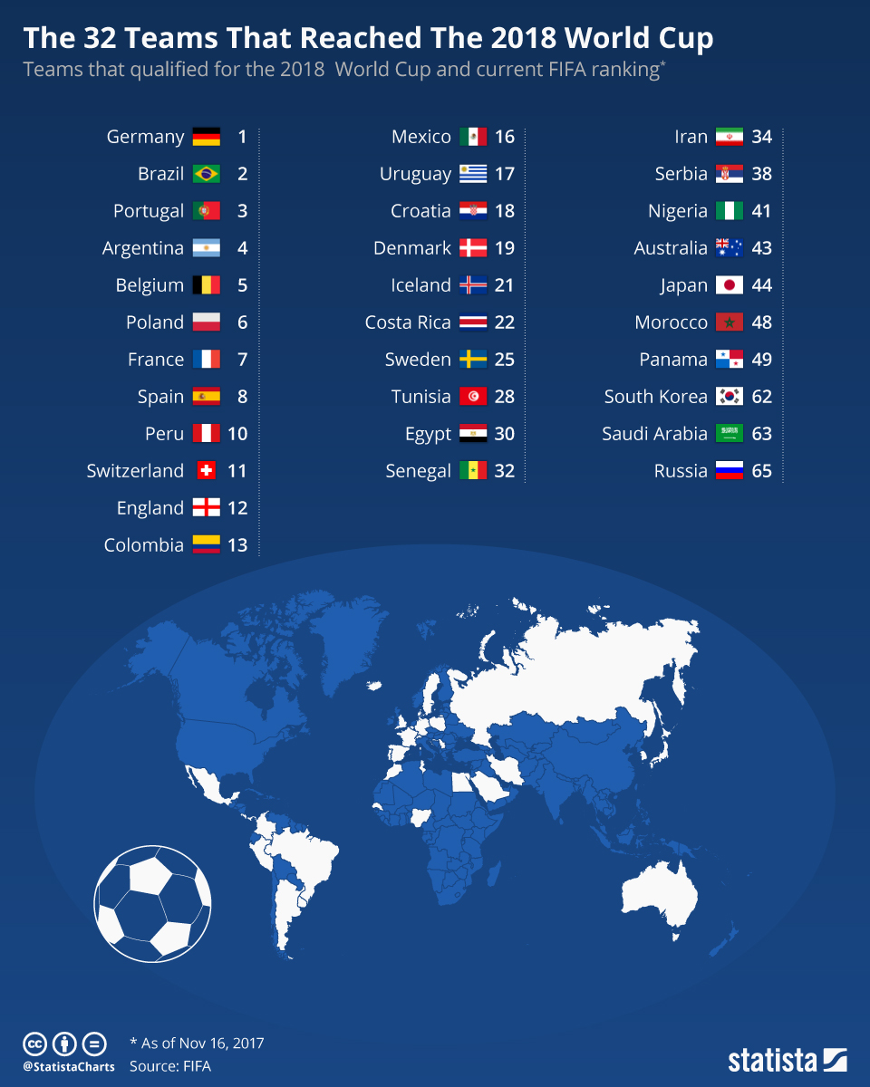 Chart The 20 Teams That Reached The 20 World Cup   Statista