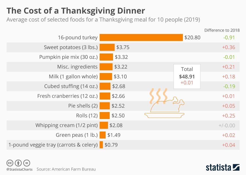 Chart What Do The Components Of A Thanksgiving Dinner Cost Statista