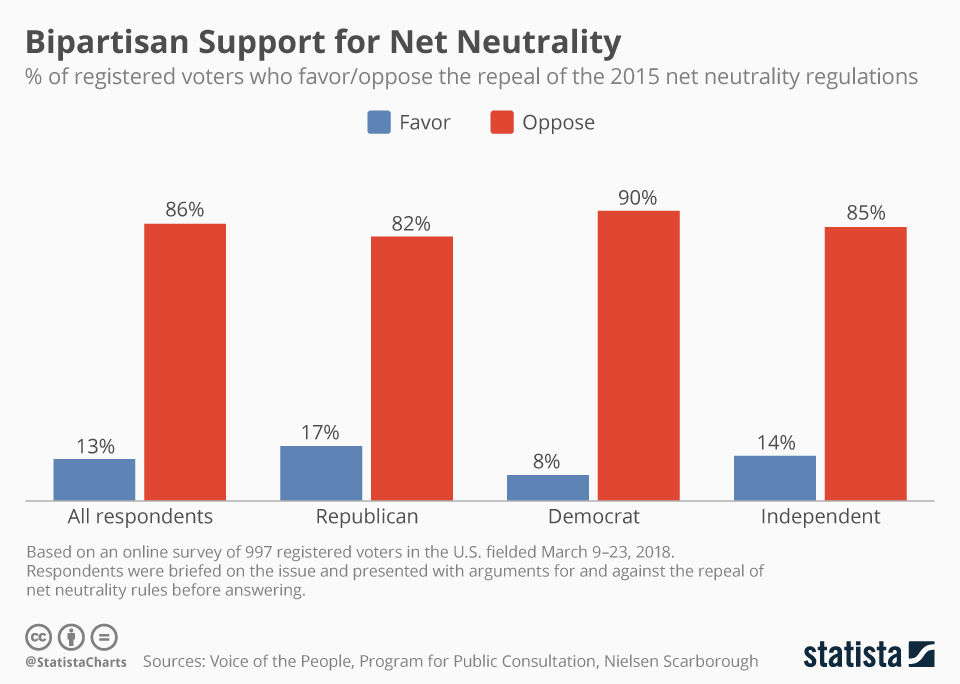 Chart Bipartisan Support For Net Neutrality Statista