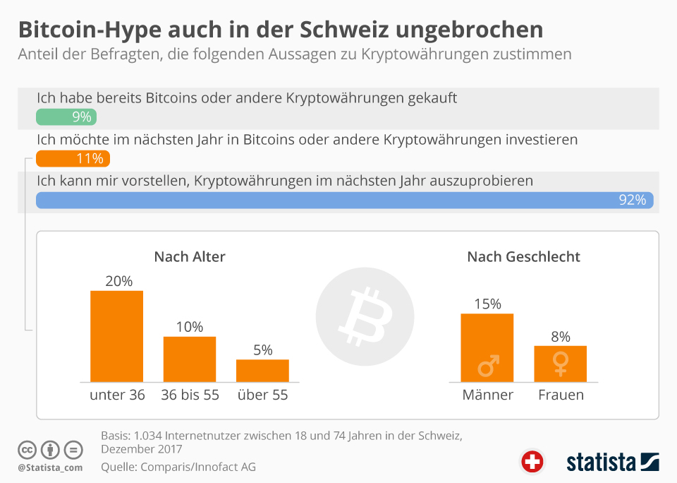 bitcoin commercio schweiz steuern