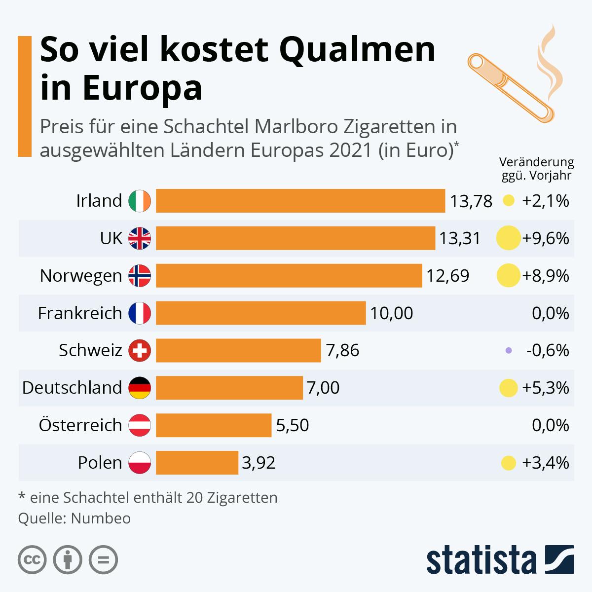 Infografik: So viel kostet qualmen in Europa   Statista