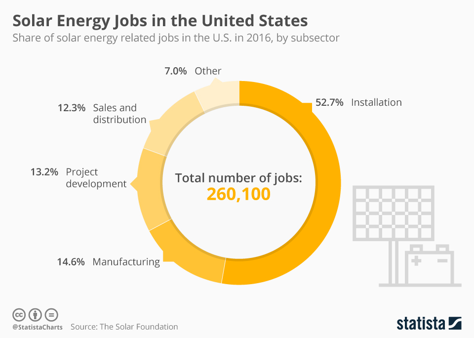 Chart Solar Energy Jobs In The United States Statista