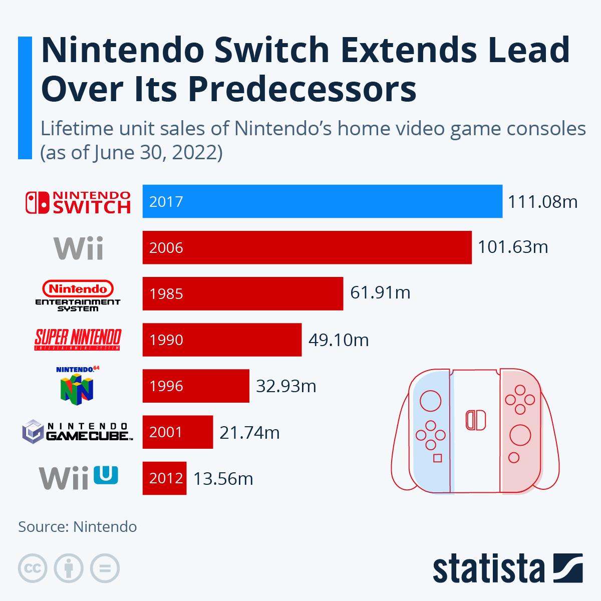 Chart Nintendo Switch Rises Through The Ranks Of Its Ancestors Statista