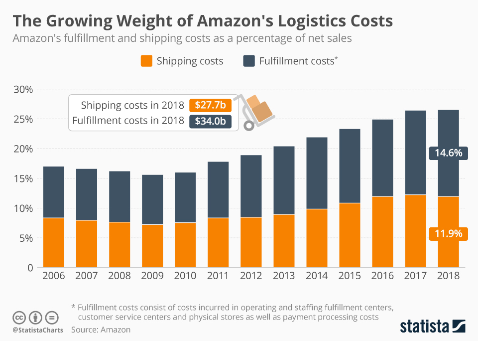 Chart The Growing Weight Of Amazon S Logistics Costs Statista