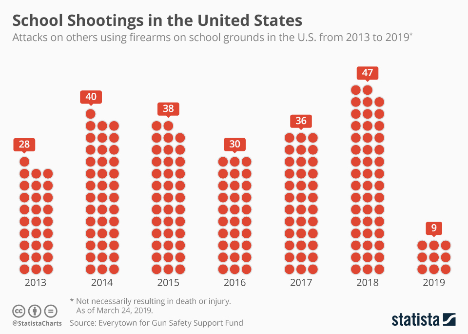 Chart School Shootings In America Statista