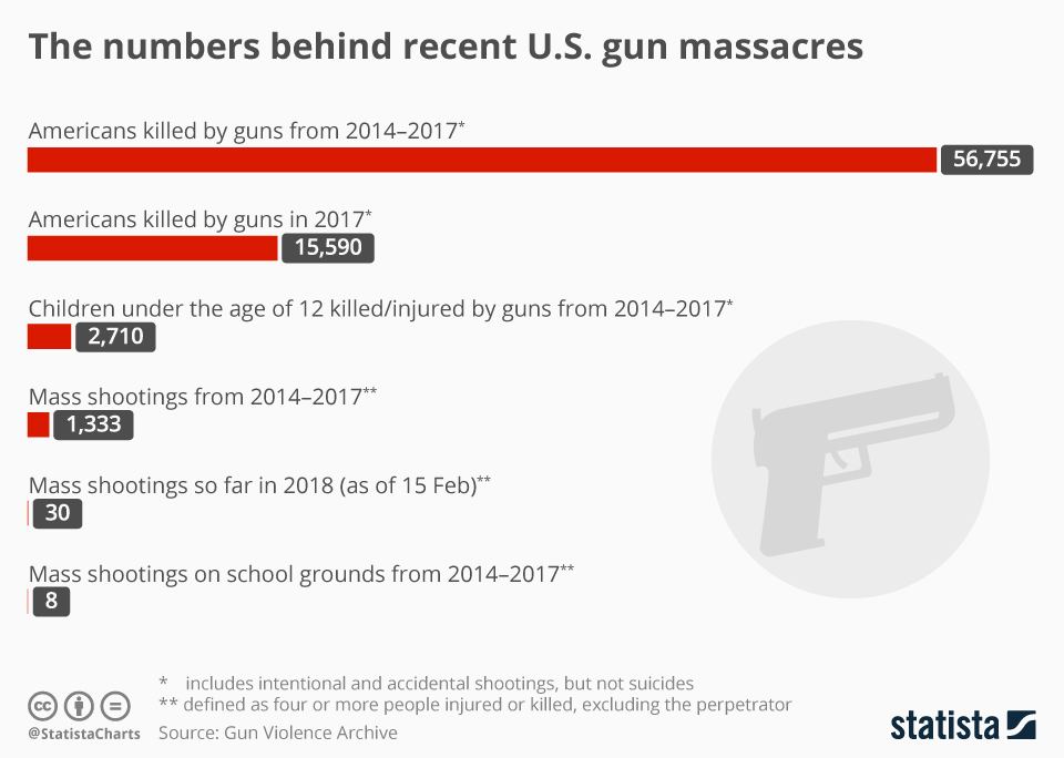 Chart The Numbers Behind Recent U S Gun Massacres Statista