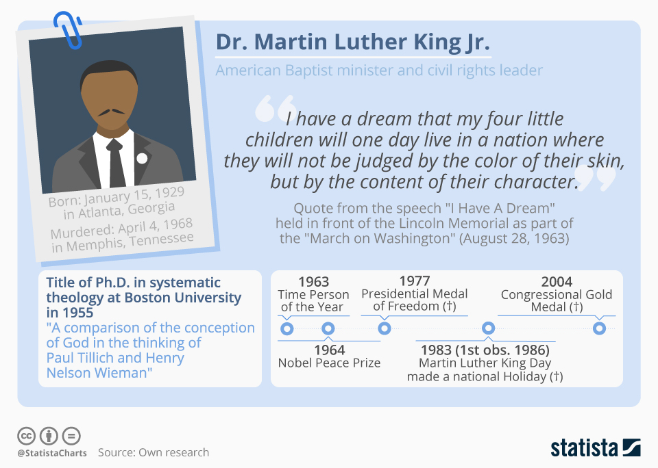 Chart Facts About Martin Luther King Jr Statista