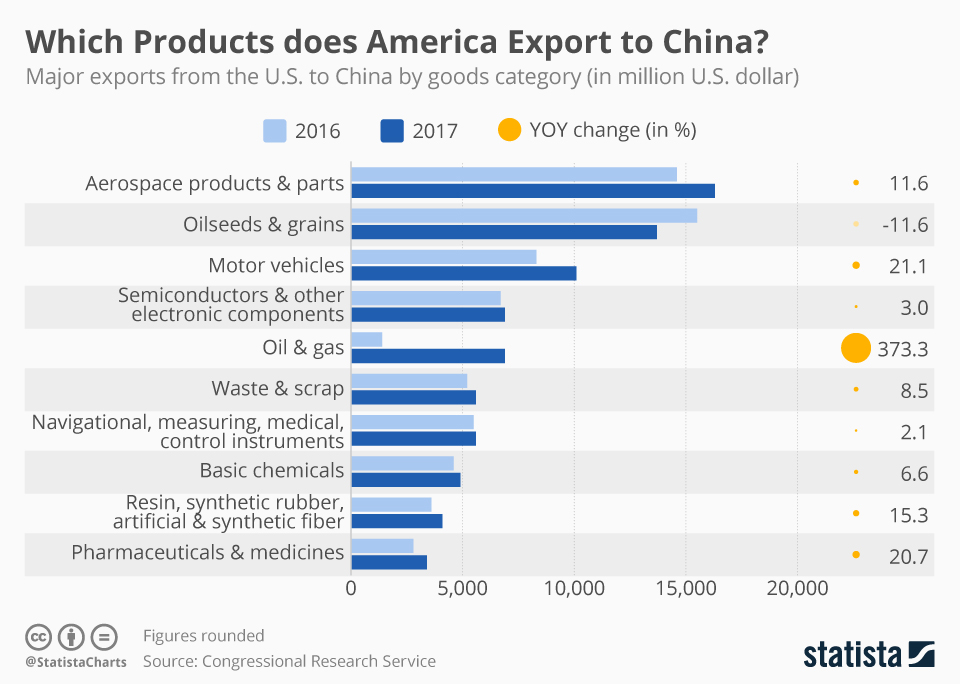 Products Does America Export To China