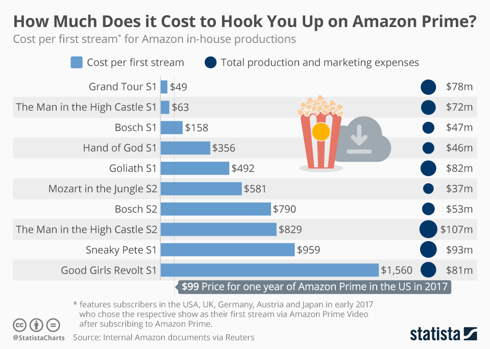 Chart: How Much Does It Cost To Hook You Up On Amazon