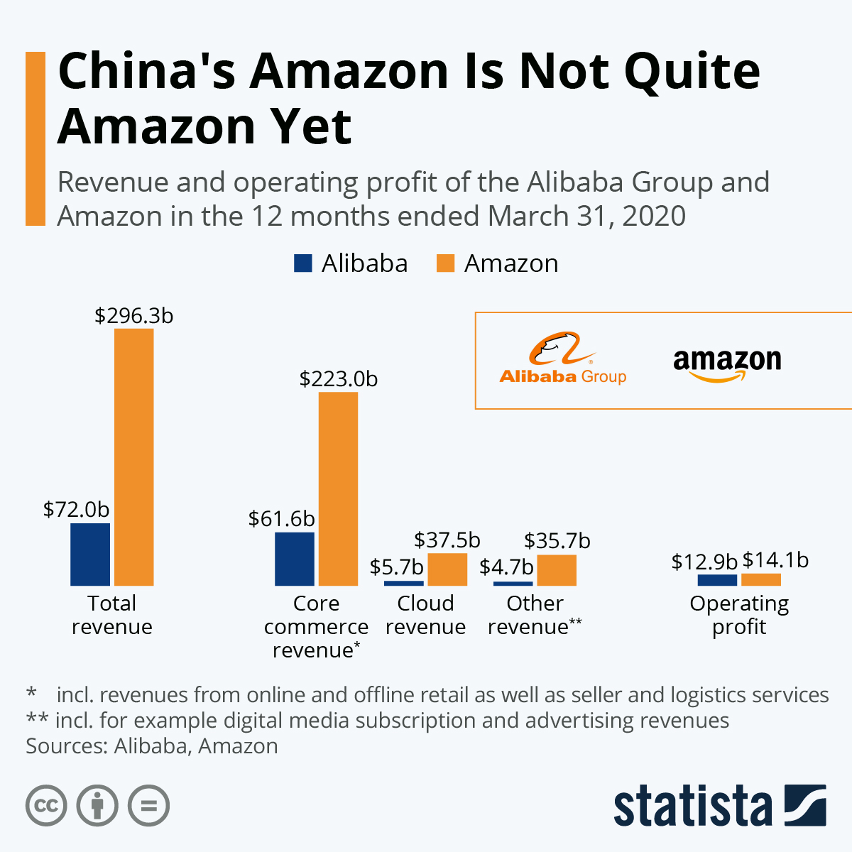 Chart China S Amazon Is Not Quite Amazon Yet Statista Alibaba's xunxi technology brings 'new manufacturing' model to factories. statista