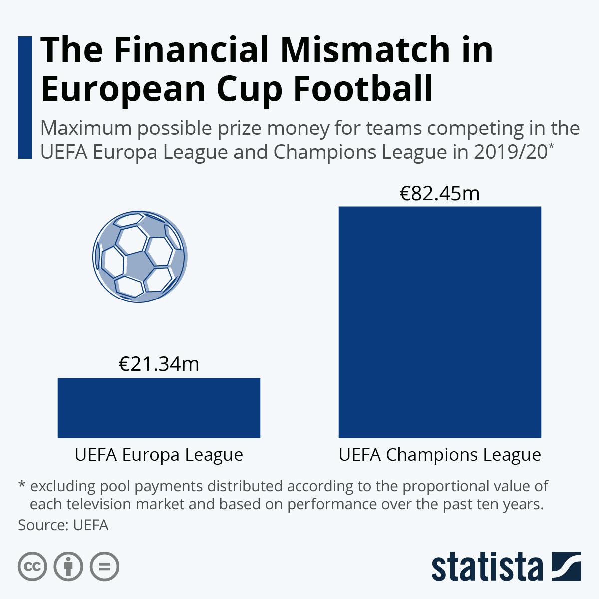 chart the financial mismatch in european cup football statista statista