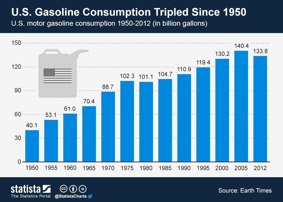 Chart U S Gasoline Consumption Tripled Since 1950 Statista