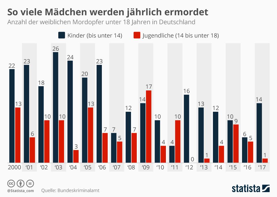 Deutschland anzahl der morde in Todesopfer rechtsextremer