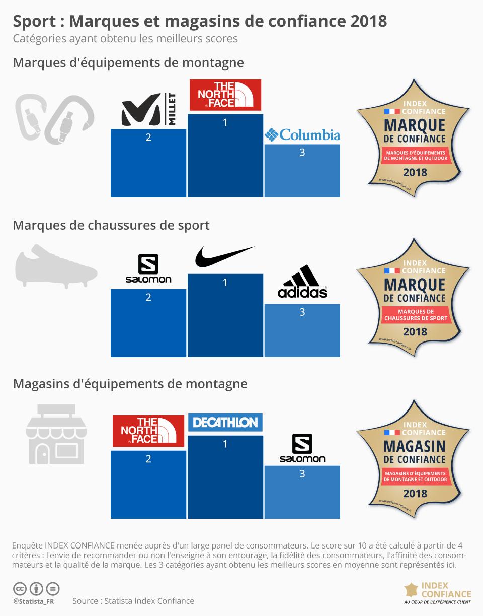 Graphique: Sport : Marques et magasins de confiance 2018   Statista