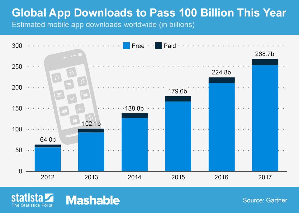 Chart Global App Downloads To Pass 100 Billion This Year Statista