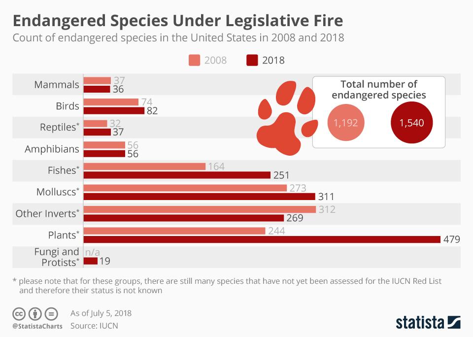 Chart Endangered Species Under Legislative Fire Statista