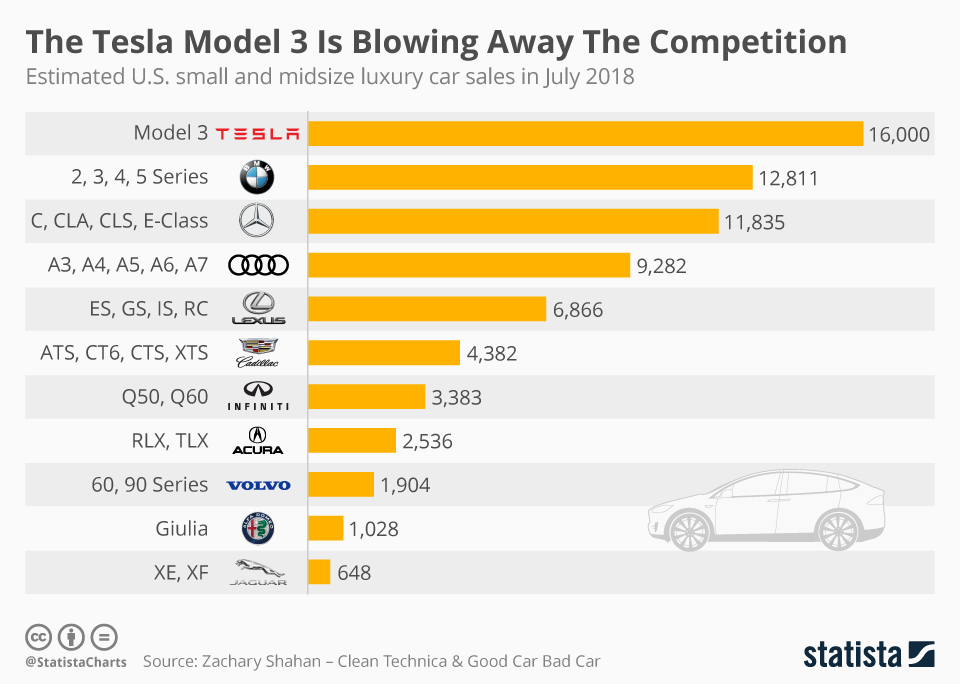 Chart The Tesla Model 3 Is Blowing Away The Competition