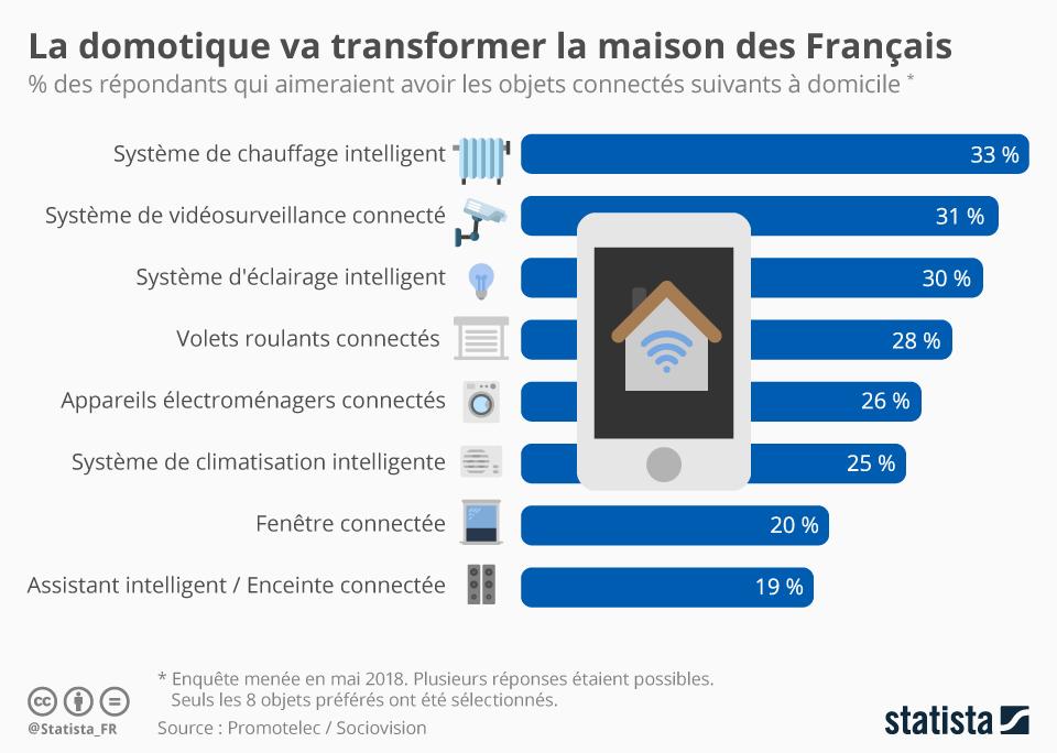 Graphique La Domotique Va Transformer La Maison Des Francais Statista