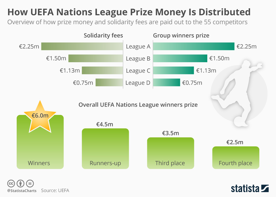 Chart How Uefa Nations League Prize Money Is Distributed Statista