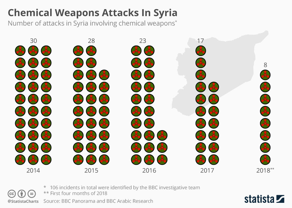 Chart: Chemical Weapons Attacks In Syria   Statista
