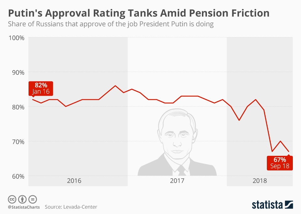 Chart Putin S Approval Rating Tanks Amid Pension Friction Statista