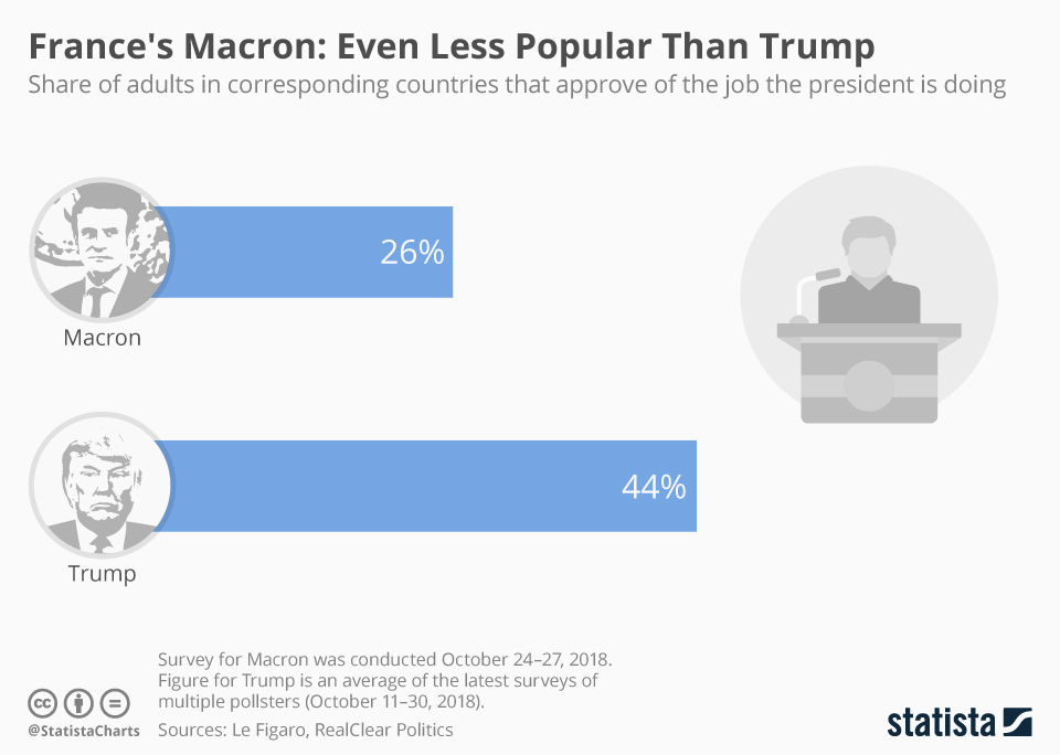 Chart France S Macron Even Less Popular Than Trump Statista