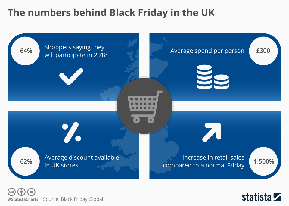 Chart The Numbers Behind Black Friday In The Uk Statista