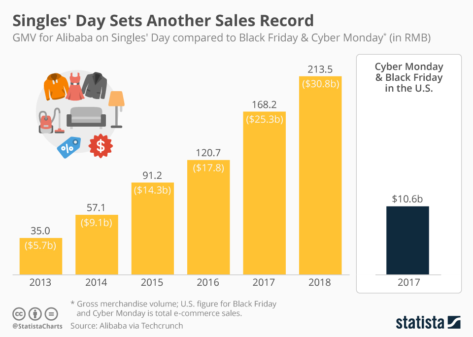 Chart Singles Day Sets Another Sales Record Statista Alibaba's singles day sales were over $74 billion, the chinese retail giant reported shortly after midnight local time, which translates into a massive logistics operation for delivery. statista
