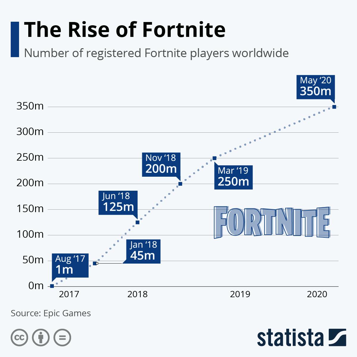 Chart Epic Games Vs Apple Legal Battle Royale Statista