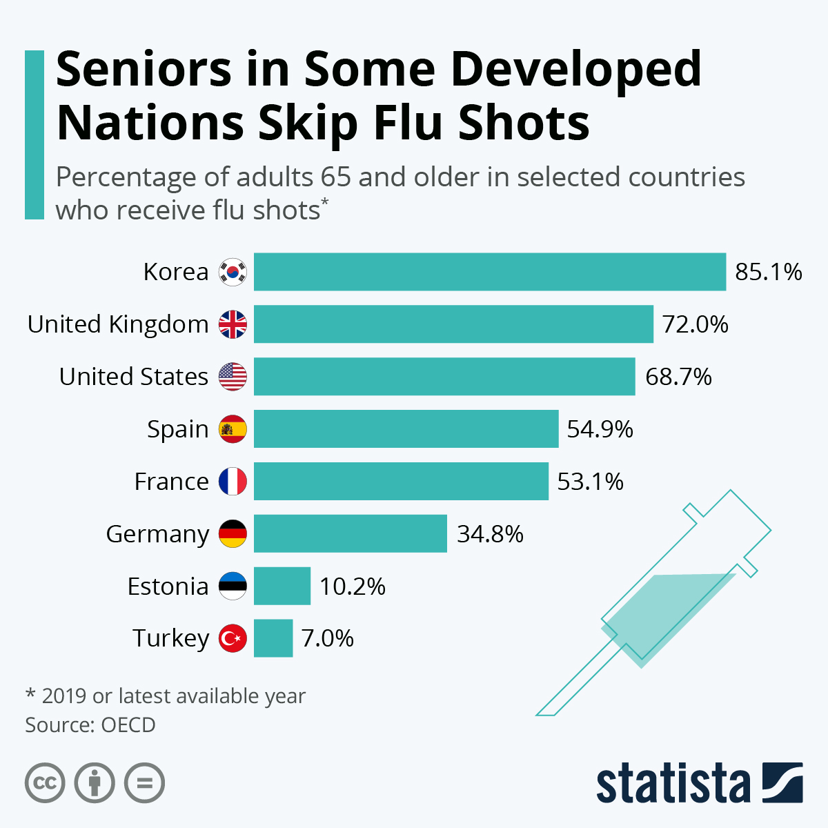 Chart Flu Vaccination Rates Low In Some Industralized Nations Statista