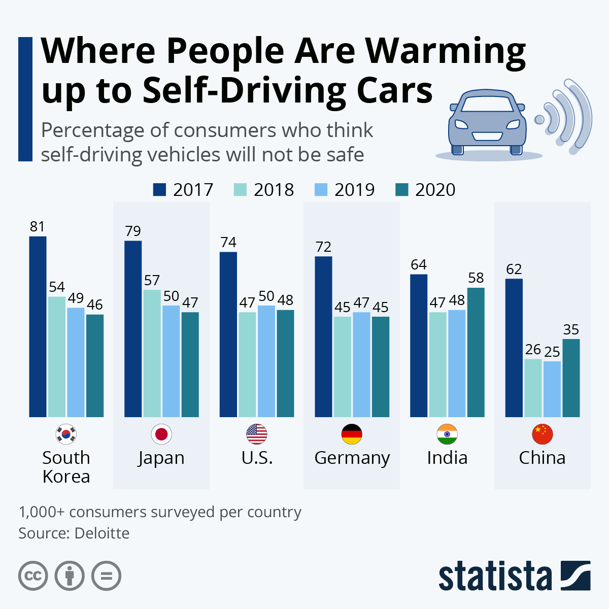 Chart: Where People Are Warming Up To Self-Driving Cars | Statista