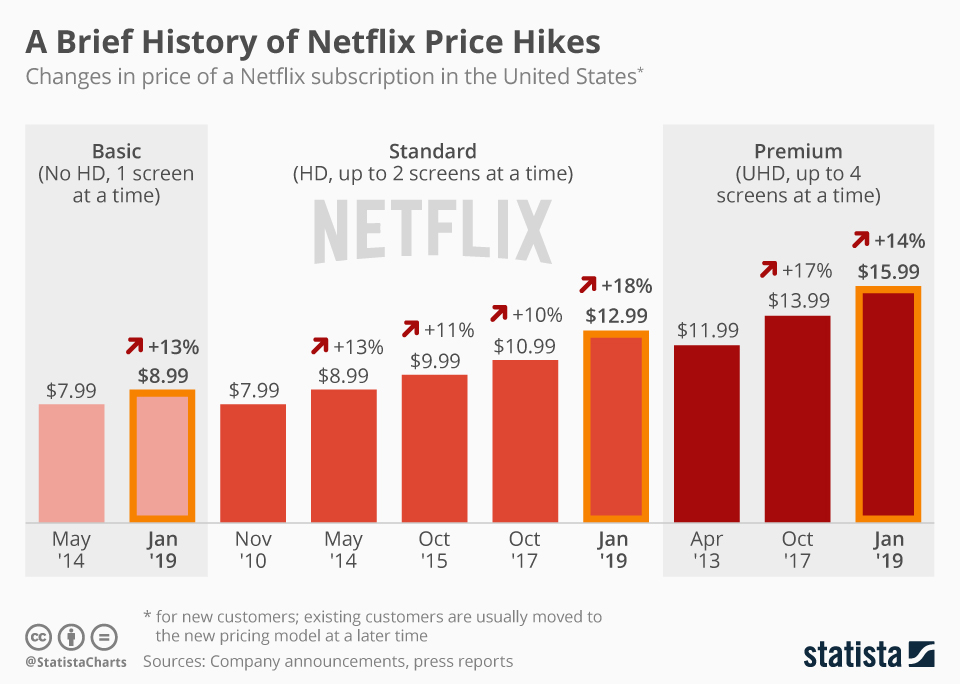 Chart: A Brief History of Netflix Price Hikes | Statista