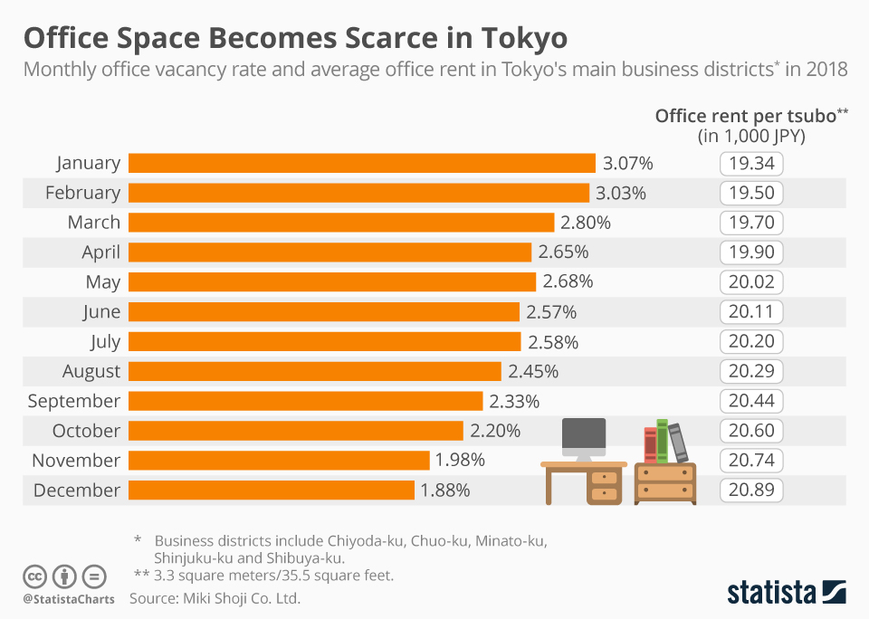 Chart Office Space Becomes Scarce In Tokyo Statista