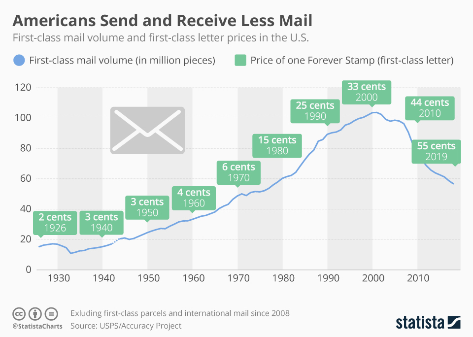 Chart Less Mail Sent As Stamp Prices Increase In U S