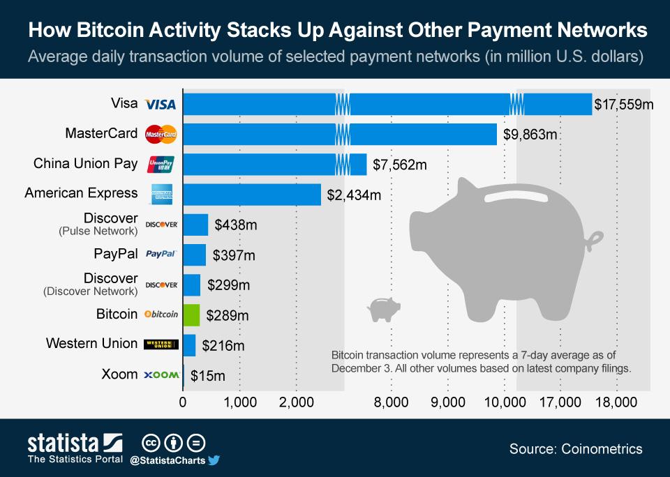 bitcoin tranzaction volume)