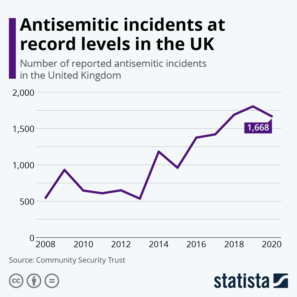 Chart: Antisemitic incidents at record levels in the UK | Statista