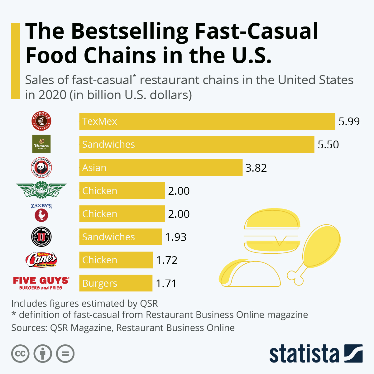 Chart Fast And Casual Dining Is Big Business Statista