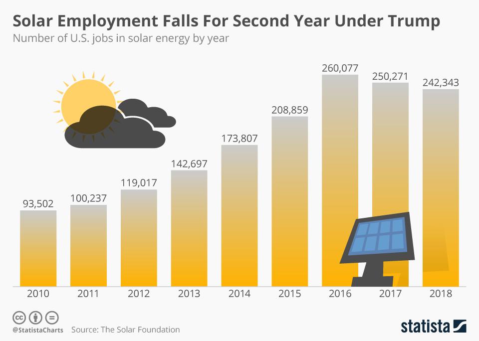 Chart Solar Employment Falls For Second Year Under Trump Statista