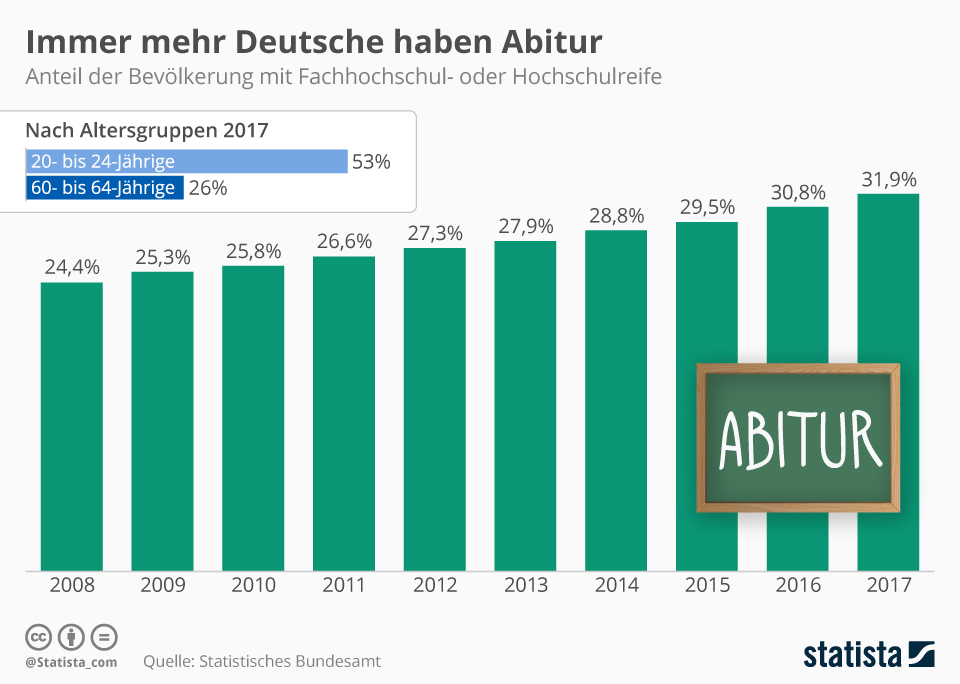 2017 durchschnittsnote abitur baden württemberg Geschichte abitur